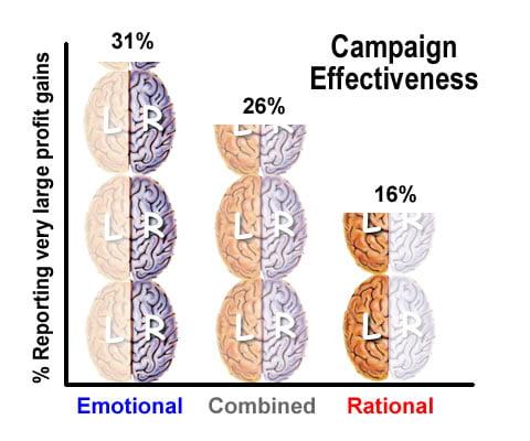 emotional-vs-rational