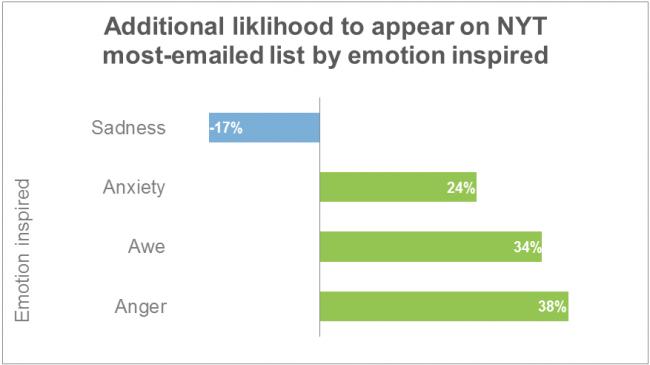emotions-viral