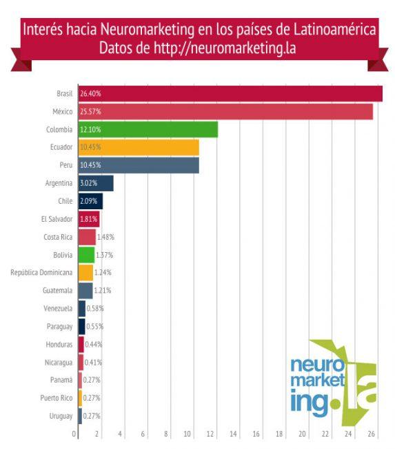 Puedes dar click para ampliar la imagen. Neuromarketing en Latinoamérica, datos 2015.