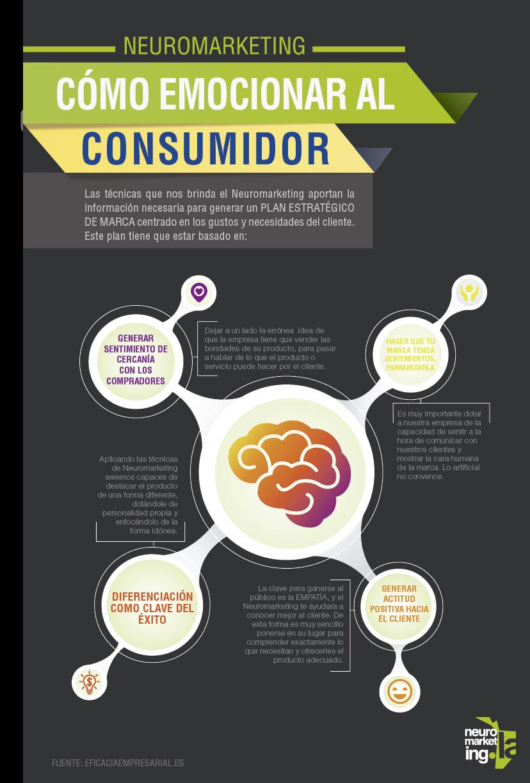 Infografìa Emocionar al consumidor