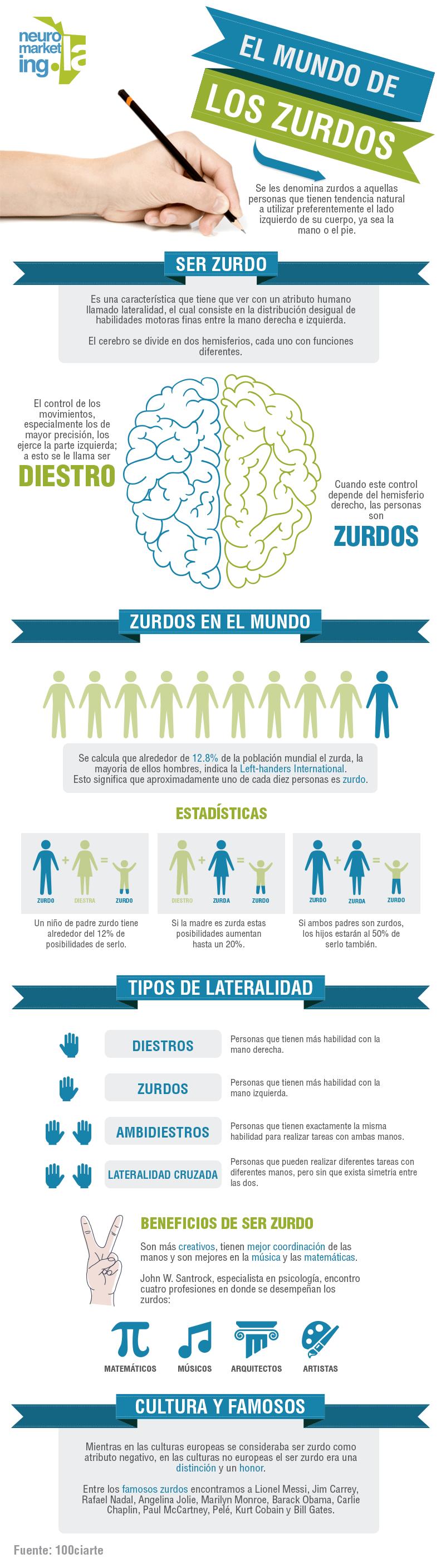 Infografía Zurdos copia