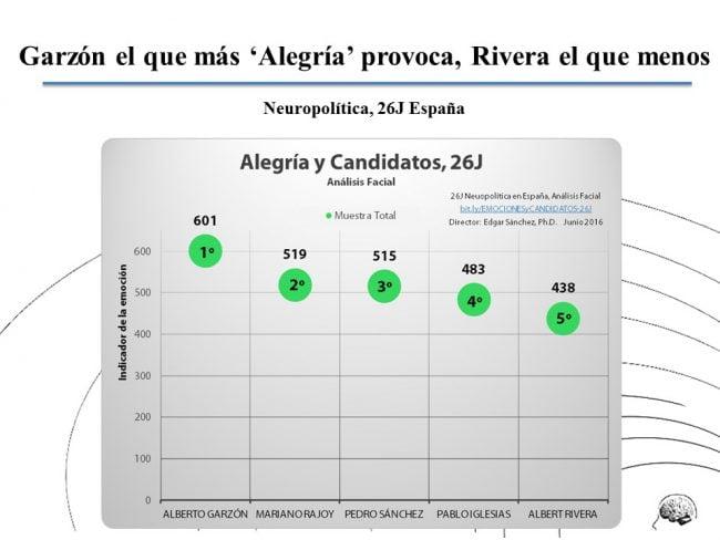Emociones-y-Candidatos-ALEGRIA-TOT-Sanchez-Neuropolitica