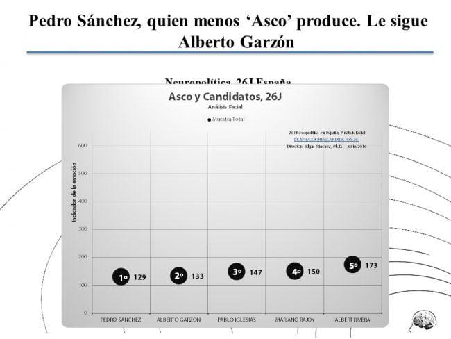 Emociones-y-Candidatos-ASCO-TOT-Sanchez-Neuropolitica1