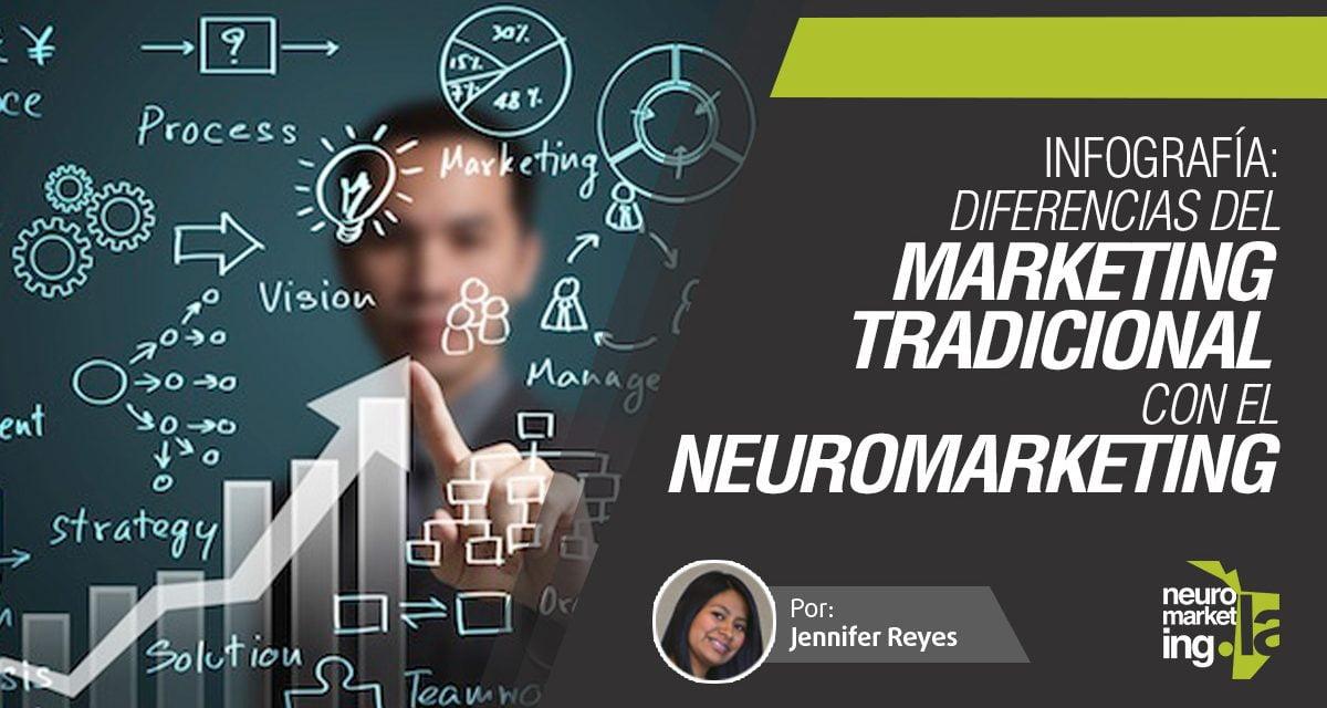 Infografía: 5 diferencias del Neuromarketing con el Marketing tradicional