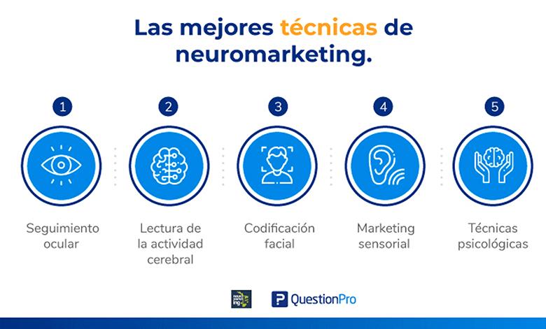 métodos de investigación en neuromarketing